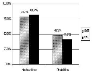 Bar Chart: No disabilities -- 1988 (78.7%), 1999 (81.7%); Disabilities -- 1988 (48.3%), 1999 (41.7%).