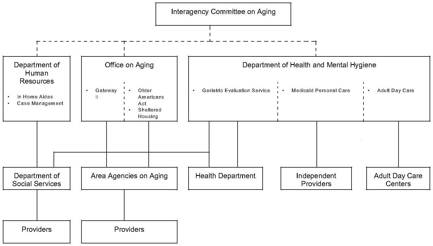 Organizational Chart: Maryland Organization of Community Care Programs