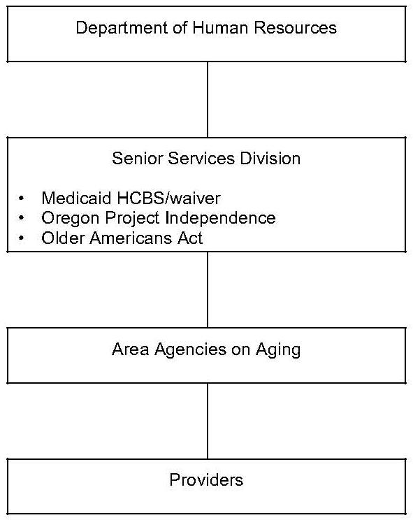 Organizational Chart: Oregon Organization of Community Care Programs