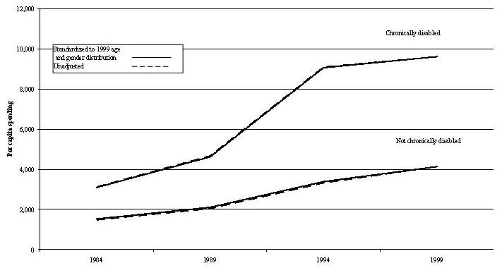Line Chart describing the difference between Standardized to 1999 Age and Gender Distribution; and Unadjusted for: Not Chronically Disabled; and Chronically Disabled.