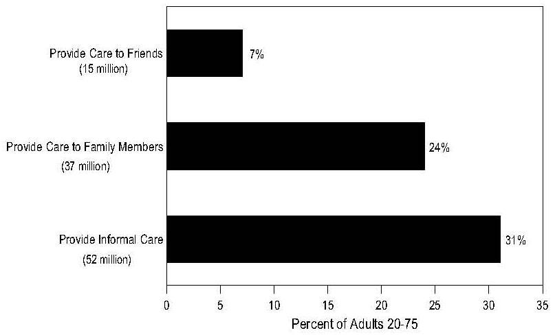 Bar Chart: Adults 20-75 Providing Informal Care
