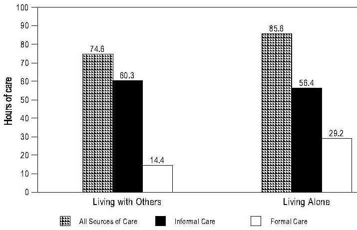 Bar Chart: Care Received by Elders At Risk for Nursing Home Placement by Living Arrangement