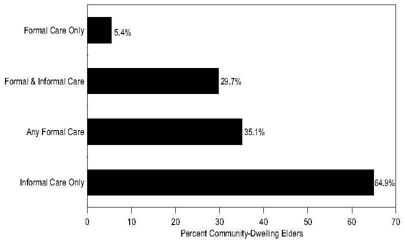 Bar Chart: Use of Informal and Formal Care by Community-Dwelling Elders with Chronic Disabilities