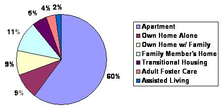 Pie Chart: Apartment (60%); Own Home Alone (9%); Own Home w/Family (9%); Family Member's Home (11%); Transitional Housing (5%); Adult Foster Care (4%); Assisted Living (2%).