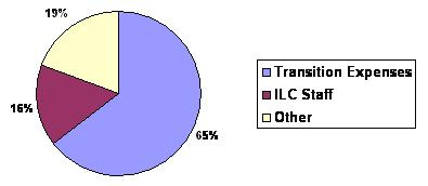 Pie Chart: Transition Expenses (65%); ILC Staff (16%); Other (19%).