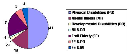 Pie Chart: Physical Disabilities [PD] (41); Mental Illness [MI] (12); Developmental Disabilities [DD] (2); MI & DD (1); Frail Elderly [FE] (17); FE & PD (5); FE & MI (4).
