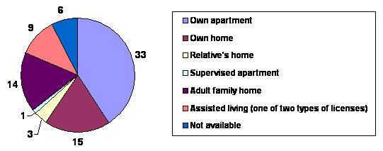Pie Chart: Own apartment (33); Own home (15); Relative's home (3); Supervised apartment (1); Adult family home (14); Assisted living (9); Not available (6).