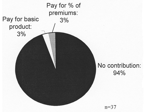 Pie Chart: No contribution (94%); Pay for basic product (3%); Pay for % of premiums (3%).