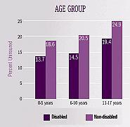 Bar Chart 1: AGE GROUP -- Disabled 0-5 years (13.7), Disabled 6-10 years (14.5), Disabled 11-17 years (19.4); Non-disabled 0-5 years (18.6), Non-disabled 6-10 years (20.5), Non-disabled 11-17 years (24.9).