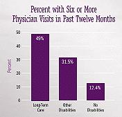 Bar Chart 1: Percent with Six or More Physician Visits in Past Twelve Months -- Long-Term Care (49%), Other Disabilities (31.5%), No Disabilities (12.4%).