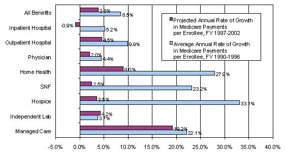 Bar Chart. Projected Annual Rate of Growth In Medicare Payments per Enrollee, FY 1997-2002: All Benefits (3.8%); Inpatient Hospital (-0.9%); Outpatient Hospital (4.5%); Physician (2.0%); Home Health (9.0%); SNF (2.5%); Hospice (3.5%); Independent Lab (4.2%); Managed Care (19.2%). Average Annual Rate of Growth In Medicare Payments per Enrollee, FY 1990-1996: All Benefits (8.5%); Inpatient Hospital (5.2%); Outpatient Hospital (9.9%); Physician (4.4%); Home Health (27.9%); SNF (23.2%); Hospice (33.1%); Independent Lab (3.7%); Managed Care (22.1%).