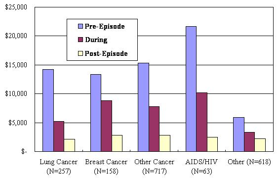 Bar Chart: Lung Cancer (N=257), Breast Cancer (N=158), Other Cancer (N=717), AIDS/HIV (N=63), and Other (N=618) by Pre-Episode, During, and Post-Episode.