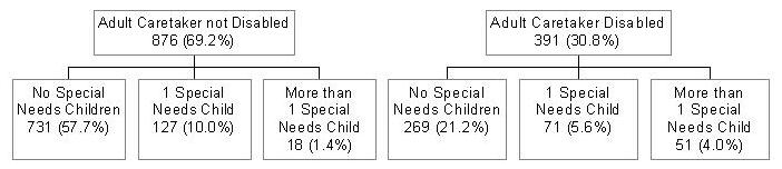 Chart #1: Caretaker not Disabled 876 divided into No Special Needs Child 731, 1 Special Needs Child 127, 1+ Special Needs Child 18. Chart #2: Caretaker Disabled 391 divided into No Special Needs Child 269, 1 Special Needs Child 71, 1+ Special Needs Chld 51