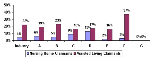 Bar Chart: Industry -- Nursing Home Claimants (4%), Assisted Living Claimants (22%); A -- Nursing Home Claimants (6%), Assisted Living Claimants (19%); B -- Nursing Home Claimants (5%), Assisted Living Claimants (23%); C -- Nursing Home Claimants (9%), Assisted Living Claimants (16%); D -- Nursing Home Claimants (13%), Assisted Living Claimants (17%); E -- Nursing Home Claimants (2%), Assisted Living Claimants (16%); F -- Nursing Home Claimants (3%), Assisted Living Claimants (37%); G -- Nursing Home Claimants (0%), Assisted Living Claimants (0%).