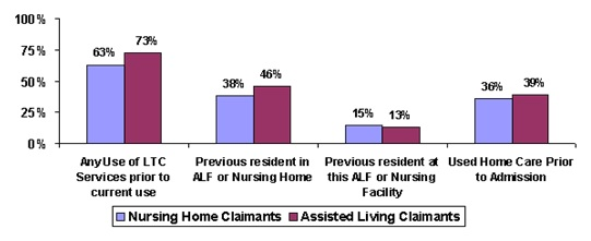 Bar Chart: Any Use of LTC Services prior to current use -- Nursing Home Claimants (63%), Assisted Living Claimants (73%); Previous resident in ALF or Nursing Home -- Nursing Home Claimants (38%), Assisted Living Claimants (46%); Previous resident at this ALF or Nursing Facility -- Nursing Home Claimants (15%), Assisted Living Claimants (13%); Used Home Care Prior to Admission -- Nursing Home Claimants (36%), Assisted Living Claimants (39%).