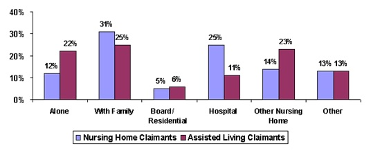 Bar Chart: Alone -- Nursing Home Claimants (12%), Assisted Living Claimants (22%); With Family -- Nursing Home Claimants (31%), Assisted Living Claimants (25%); Board/Residential -- Nursing Home Claimants (5%), Assisted Living Claimants (6%); Hospital -- Nursing Home Claimants (25%), Assisted Living Claimants (11%); Other Nursing Home -- Nursing Home Claimants (14%), Assisted Living Claimants (23%); Other -- Nursing Home Claimants (13%), Assisted Living Claimants (13%).