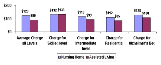 Bar Chart: Average Charge all Levels -- Nursing Home ($123), Assisted Living ($90); Charges for Skilled Level -- Nursing Home ($132), Assisted Living ($133); Charge for Intermediate level -- Nursing Home ($116), Assisted Living ($93); Charge for Residential -- Nursing Home ($112), Assisted Living ($85); Charge for Alzheimer's Bed -- Nursing Home ($128), Assisted Living ($108).