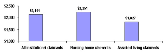 Bar Chart: All institutional claimants ($2,141); Nursing home claimants ($2,251); Assisted living claimants ($1,827).