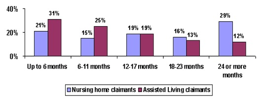Bar Chart: Up to 6 months -- Nursing home claimants (21%), Assisted Living claimants (31%); 6-11 months -- Nursing home claimants (15%), Assisted Living claimants (25%); 12-17 months -- Nursing home claimants (19%), Assisted Living claimants (19%); 18-23 months -- Nursing home claimants (16%), Assisted Living claimants (13%); 24 or more months -- Nursing home claimants (29%), Assisted Living claimants (12%).