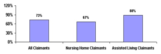 Bar Chart: All Claimants (73%); Nursing Home Claimants (67%); Assisted Living Claimants (88%).