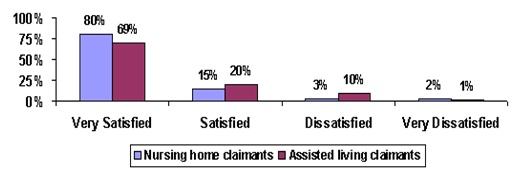 Bar Chart: Very Satisfied -- Nursing home claimants (80%), Assisted living claimants (69%); Satisfied -- Nursing home claimants (15%), Assisted living claimants (20%); Dissatisfied -- Nursing home claimants (3%), Assisted living claimants (10%); Very Dissatisfied -- Nursing home claimants (2%), Assisted living claimants (1%).