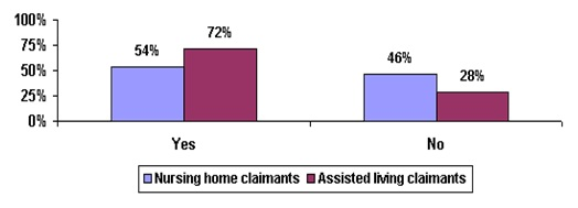 Bar Chart: Yes -- Nursing home claimants (54%), Assisted living claimants (72%); No -- Nursing home claimants (46%), Assisted living claimants (28%).