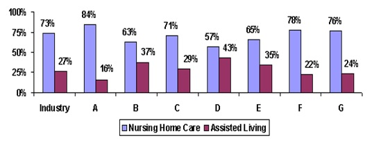 Bar Chart: Industry -- Nursing Home Care (73%), Assisted Living (27%); A -- Nursing Home Care (84%), Assisted Living (16%); B -- Nursing Home Care (63%), Assisted Living (37%); C -- Nursing Home Care (71%), Assisted Living (29%); D -- Nursing Home Care (57%), Assisted Living (43%); E -- Nursing Home Care (65%), Assisted Living (35%); F -- Nursing Home Care (78%), Assisted Living (22%); G -- Nursing Home Care (76%), Assisted Living (24%).