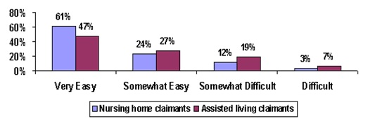 Bar Chart: Very Easy -- Nursing home claimants (61%), Assisted living claimants (47%); Somewhat Easy -- Nursing home claimants (24%), Assisted living claimants (27%); Somewhat Difficult -- Nursing home claimants (12%), Assisted living claimants (19%); Difficult -- Nursing home claimants (3%), Assisted living claimants (7%).