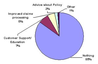 Pie Chart: Other (1%); Advice about Policy (2%); Improved claims processing (5%); Customer Support/Education (7%); Nothing (85%).