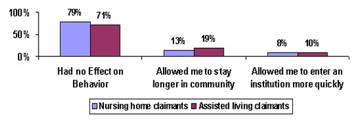 Bar Chart: Had no Effect on Behavior -- Nursing home claimants (79%), Assisted living claimants (71%); Allowed me to stay longer in community -- Nursing home claimants (13%), Assisted living claimants (19%); Allowed me to enter an institution more quickly -- Nursing home claimants (8%), Assisted living claimants (10%).