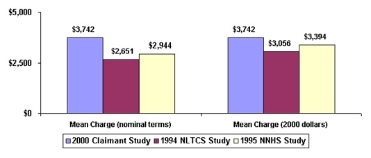 Bar Chart: Mean Charge (nominal terms) -- 2000 Claimant Study ($3,742), 1994 NLTCS Study ($2,651), 1995 NNHS Study ($2,944); Mean Charge (2000 dollars) -- 2000 Claimant Study ($3,742), 1994 NLTCS Study ($3,056), 1995 NNHS Study ($3,394).