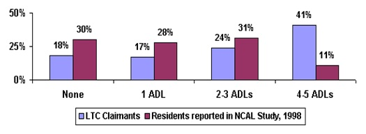 Bar Chart: None -- LTC Claimants (18%), Residents reported in NCAL Study, 1998 (30%); 1 ADL -- LTC Claimants (17%), Residents reported in NCAL Study, 1998 (28%); 2-3 ADLs -- LTC Claimants (24%), Residents reported in NCAL Study, 1998 (31%); 4-5 ADLs -- LTC Claimants (41%), Residents reported in NCAL Study, 1998 (11%).