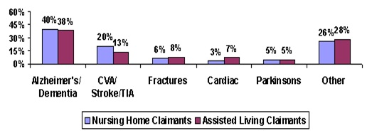 Bar Chart: Alzheimer's/Dementia -- Nursing Home Claimants (40%), Assisted Living Claimants (38%); CVA/Stroke/TIA -- Nursing Home Claimants (20%), Assisted Living Claimants (13%); Fractures -- Nursing Home Claimants (6%), Assisted Living Claimants (8%); Cardiac -- Nursing Home Claimants (3%), Assisted Living Claimants (7%); Parkinsons -- Nursing Home Claimants (5%), Assisted Living Claimants (5%); Other -- Nursing Home Claimants (26%), Assisted Living Claimants (28%).
