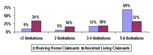 Bar Chart: <2 Limitations -- Nursing Home Claimants (9%), Assisted Living Claimants (34%); 2 Limitations -- Nursing Home Claimants (5%), Assisted Living Claimants (16%); 3-4 Limitations -- Nursing Home Claimants (17%), Assisted Living Claimants (18%); 5-6 Limitations -- Nursing Home Claimants (69%), Assisted Living Claimants (32%).