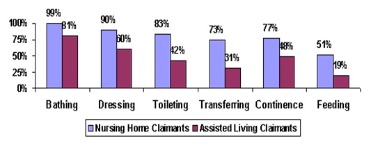 The Use of Nursing Home and Assisted Living Facilities ...