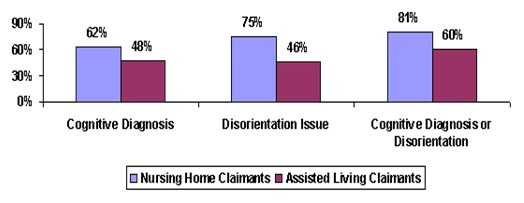 Bar Chart: Cognitive Diagnosis -- Nursing Home Claimants (62%), Assisted Living Claimants (48%); Disorientation Issue -- Nursing Home Claimants (75%), Assisted Living Claimants (46%); Cognitive Diagnosis or Disorientation -- Nursing Home Claimants (81%), Assisted Living Claimants (60%).