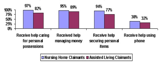 Bar Chart: Receive help caring for personal possessions -- Nursing Home Claimants (97%), Assisted Living Claimants (82%); Received help managing money -- Nursing Home Claimants (95%), Assisted Living Claimants (89%); Receive help securing personal items -- Nursing Home Claimants (94%), Assisted Living Claimants (77%); Receive help using phone -- Nursing Home Claimants (38%), Assisted Living Claimants (32%).
