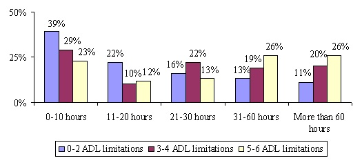 Bar Chart: 0-10 hours -- 0-2 ADL limitations (39%); 3-4 ADL limitations (29%); 5-6 ADL limitations (23%). 11-20 -- 0-2 ADL limitations (22%); 3-4 ADL limitations (10%); 5-6 ADL limitations (12%). 21-30 hours -- 0-2 ADL limitations (16%); 3-4 ADL limitations (22%); 5-6 ADL limitations (13%). 31-60 hours -- 0-2 ADL limitations (13%); 3-4 ADL limitations (19%); 5-6 ADL limitations (26%). More than 60 hours -- 0-2 ADL limitations (11%); 3-4 ADL limitations (20%); 5-6 ADL limitations (26%).