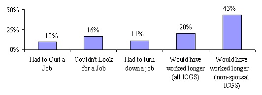 Bar Chart: Had to Quit a Job (10%); Couldn't Look for a Job (16%); Had to turn down a job (11%); Would have worked longer (all ICGS) (20%); Would have worked longer (non-spousal ICGS) (43%).