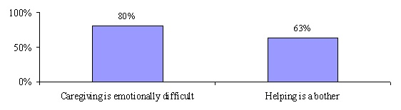 Bar Chart: Caregiving is emotionally difficult (80%); Helping is a bother (63%).