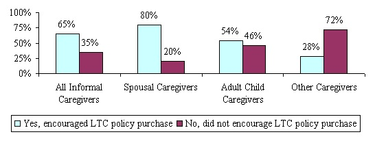 Bar Chart: All Informal Caregivers -- Yes, encouraged LTC policy purchase (65%); No, did not encourage LTC policy purchase (35%). Spousal Caregivers -- Yes, encouraged LTC policy purchase (80%); No, did not encourage LTC policy purchase (20%). Adult Child Caregivers -- Yes, encouraged LTC policy purchase (54%); No, did not encourage LTC policy purchase (46%). Other Caregivers -- Yes, encouraged LTC policy purchase (28%); No, did not encourage LTC policy purchase (72%).