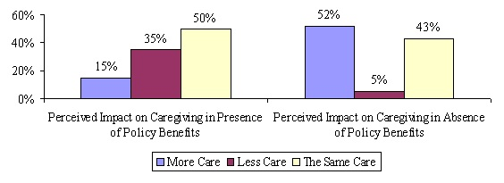 Bar Chart: Perceived Impact on Caregiving in Presence of Policy Benefits -- More Care (15%); Less Care (35%); The Same Care (50%). Perceived Impact on Caregiving in Absence of Policy Benefits -- More Care (52%); Less Care (5%); The Same Care (43%).