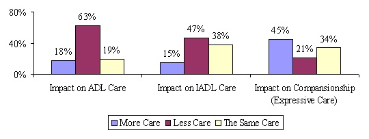 Bar Chart: Impact on ADL Care -- More Care (18%); Less Care (63%); The Same Care (19%). Impact on IADL Care -- More Care (15%); Less Care (47%); The Same Care (38%). Impact on Compansionship (Expressive Care) -- More Care (45%); Less Care (21%); The Same Care (34%).