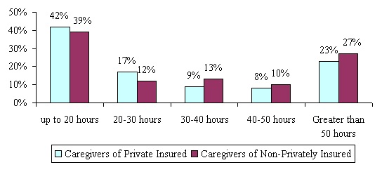 Bar Chart: Up to 20 hours -- Caregivers of Private Insured (42%); Caregivers of Non-Privately Insured (39%). 20-30 hours -- Caregivers of Private Insured (17%); Caregivers of Non-Privately Insured (12%). 30-40 hours -- Caregivers of Private Insured (9%); Caregivers of Non-Privately Insured (13%). 40-50 hours -- Caregivers of Private Insured (8%); Caregivers of Non-Privately Insured (10%). Greater than 50 hours -- Caregivers of Private Insured (23%); Caregivers of Non-Privately Insured (27%).