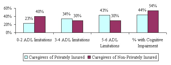 Bar Chart: 0-2 ADL limitations -- Caregivers of Privately Insured (23%); Caregivers of Non-Privately Insured (40%). 3-4 ADL limitations -- Caregivers of Privately Insured (34%); Caregivers of Non-Privately Insured (30%). 5-6 ADL Limitations -- Caregivers of Privately Insured (43%); Caregivers of Non-Privately Insured (30%). % with Cognitive Impairment -- Caregivers of Privately Insured (44%); Caregivers of Non-Privately Insured (54%).