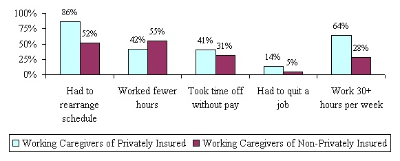 Bar Chart: Had to rearrange schedule -- Working Caregivers of Privately Insured (86%); Working Caregivers of Non-Privately Insured (52%). Worked fewer hours -- Working Caregivers of Privately Insured (42%); Working Caregivers of Non-Privately Insured (55%). Took time off without pay -- Working Caregivers of Privately Insured (41%); Working Caregivers of Non-Privately Insured (31%). Had to quit a job -- Working Caregivers of Privately Insured (14%); Working Caregivers of Non-Privately Insured (5%). Work 30+ hours per week -- Working Caregivers of Privately Insured (64%); Working Caregivers of Non-Privately Insured (28%).