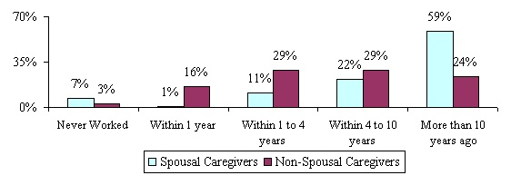 Bar Chart: Never Worked -- Spousal Caregivers (7%); Non-Spousal Caregivers (3%). Within 1 year -- Spousal Caregivers (1%); Non-Spousal Caregivers (16%). Within 1 to 4 years -- Spousal Caregivers (11%); Non-Spousal Caregivers (29%). Within 4 to 10 years -- Spousal Caregivers (22%); Non-Spousal Caregivers (29%). More than 10 years ago -- Spousal Caregivers (59%); Non-Spousal Caregivers (24%).
