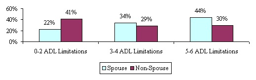 Bar Chart: 0-2 ADL Limitations -- Spouse (22%); Non-Spouse (41%). 3-4 ADL Limitations -- Spouse (34%); Non-Spouse (29%). 5-6 ADL Limitations -- Spouse (44%); Non-Spouse (30%).