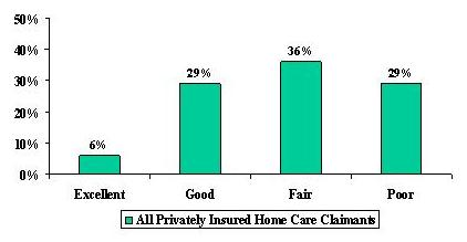 Bar Chart: All Privately Insured Home Care Claimants for Excellent (6%), Good (29%), Fair (36%), and Poor (29%).