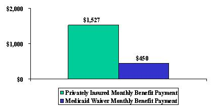 Bar Chart: Privately Insured Monthly Benefit Payment ($1,527), and Medicaid Waiver Monthly Benefit Payment ($450).